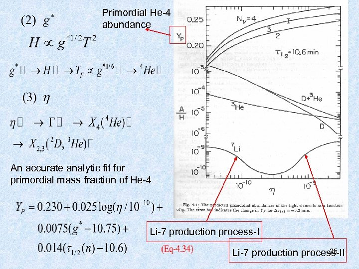 Primordial He-4 abundance An accurate analytic fit for primordial mass fraction of He-4 Li-7