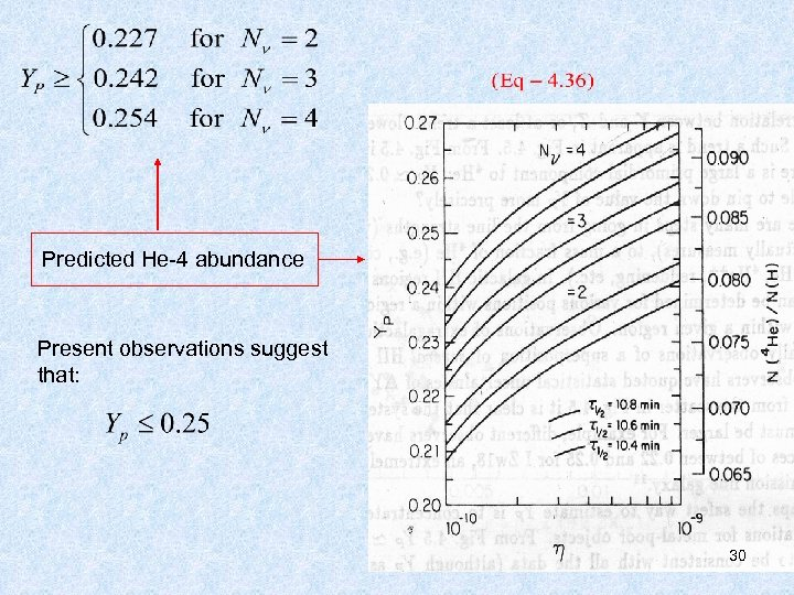 Predicted He-4 abundance Present observations suggest that: 30