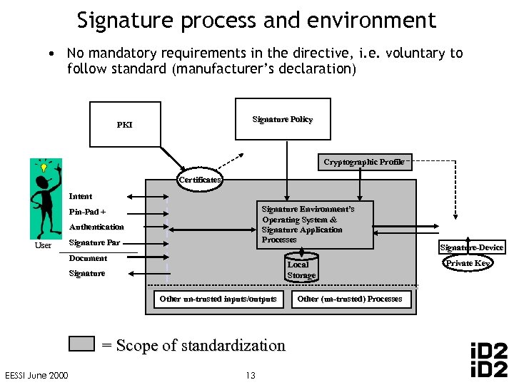 Signature process and environment • No mandatory requirements in the directive, i. e. voluntary