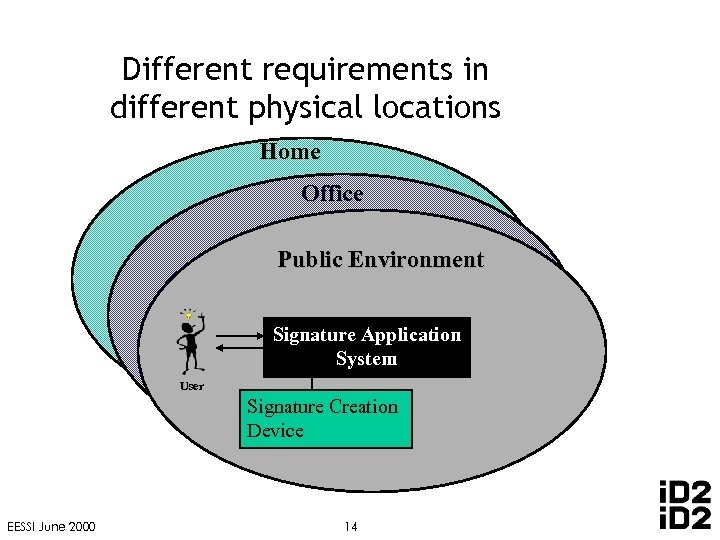 Different requirements in different physical locations Home Office Public Environment Signature Application System User