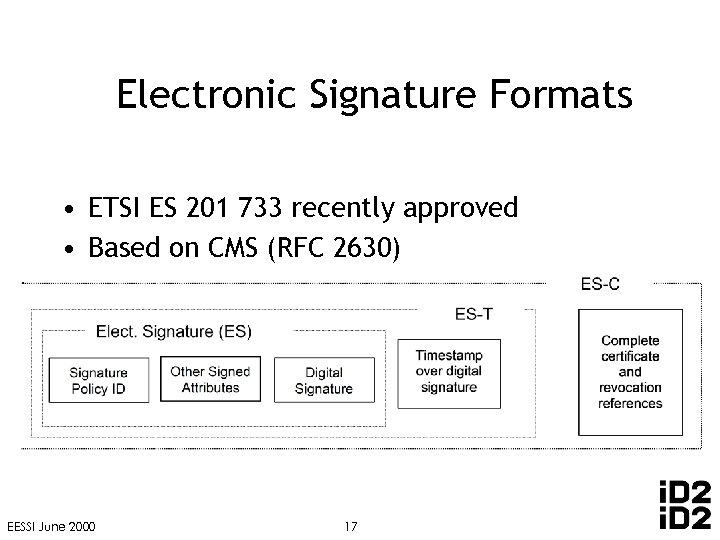 Electronic Signature Formats • ETSI ES 201 733 recently approved • Based on CMS
