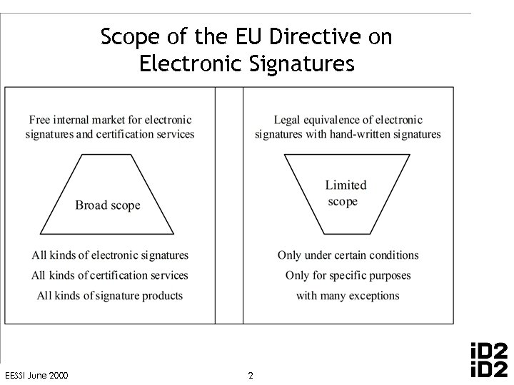 Scope of the EU Directive on Electronic Signatures EESSI June 2000 2