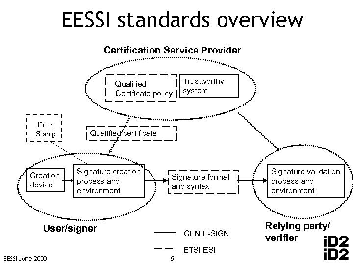 EESSI standards overview Certification Service Provider Qualified Certificate policy Time Stamp Creation device Trustworthy
