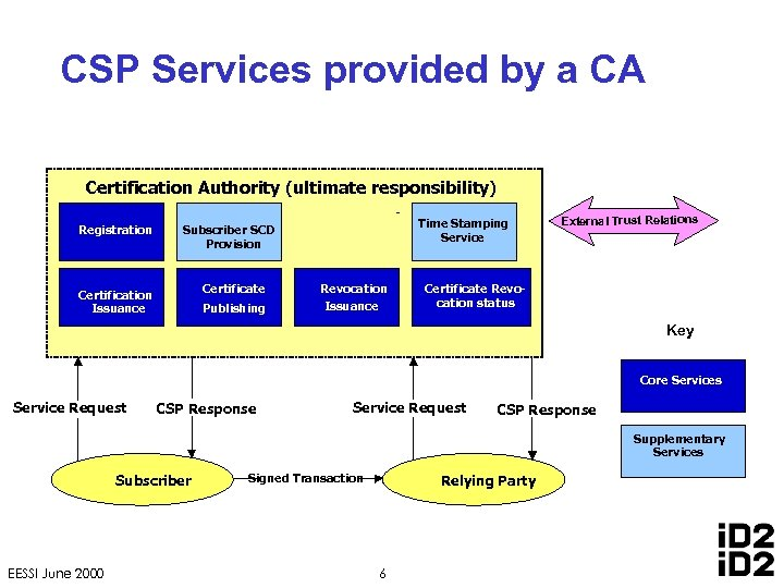 CSP Services provided by a CA Certification Authority (ultimate responsibility) Registration Time Stamping Service