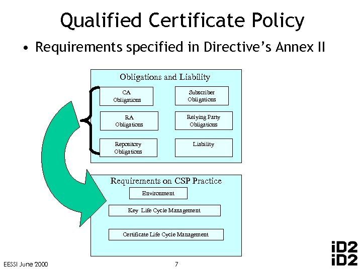 Qualified Certificate Policy • Requirements specified in Directive's Annex II Obligations and Liability Subscriber