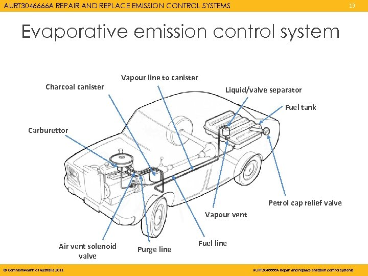 AURT 3046666 A REPAIR AND REPLACE EMISSION CONTROL SYSTEMS 13 Evaporative emission control system