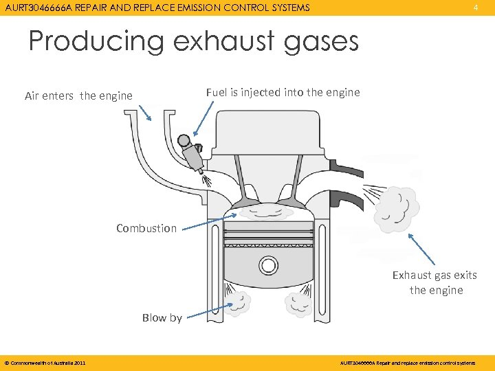 AURT 3046666 A REPAIR AND REPLACE EMISSION CONTROL SYSTEMS 4 Producing exhaust gases Fuel