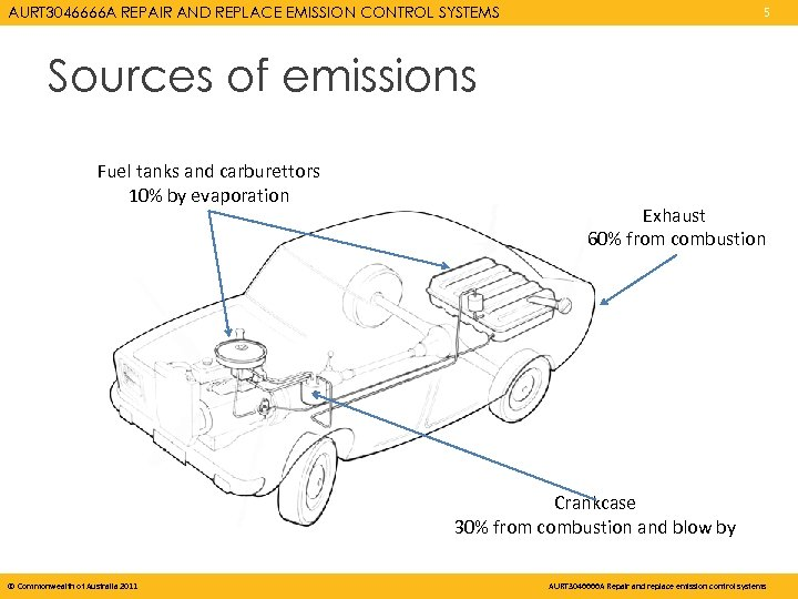 AURT 3046666 A REPAIR AND REPLACE EMISSION CONTROL SYSTEMS 5 Sources of emissions Fuel
