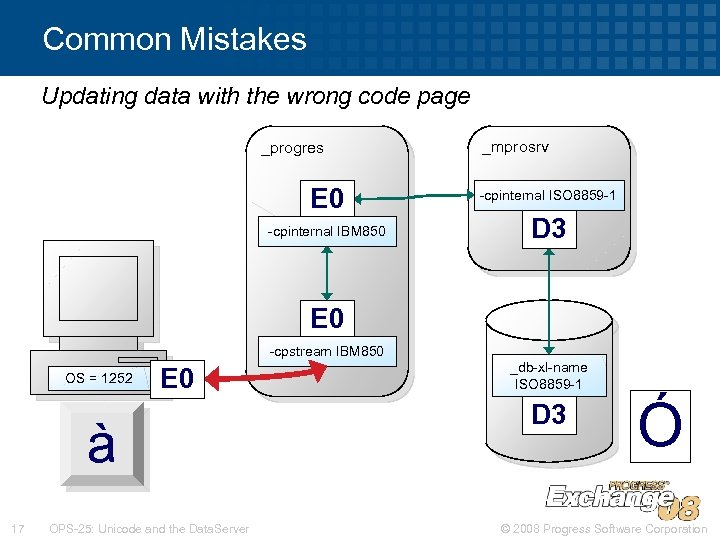 Common Mistakes Updating data with the wrong code page _progres E 0 -cpinternal IBM
