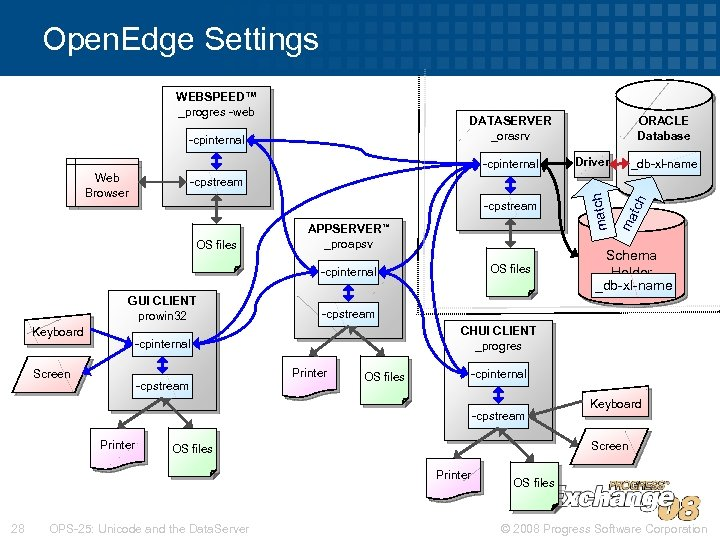 Open. Edge Settings WEBSPEED™ _progres -web -cpinternal ORACLE Database -cpinternal -cpstream Web Browser OS