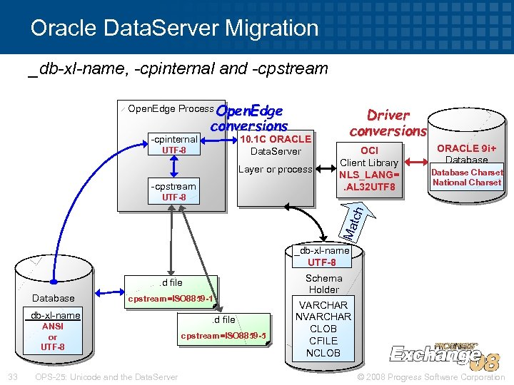 Oracle Data. Server Migration _db-xl-name, -cpinternal and -cpstream Open. Edge Process Open. Edge -cpinternal
