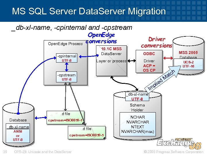 MS SQL Server Data. Server Migration _db-xl-name, -cpinternal and -cpstream Open. Edge Process Open.
