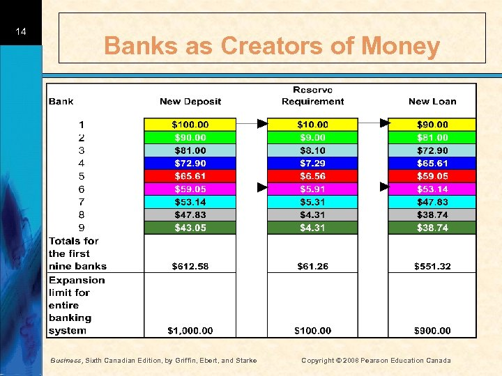 14 Banks as Creators of Money Business, Sixth Canadian Edition, by Griffin, Ebert, and