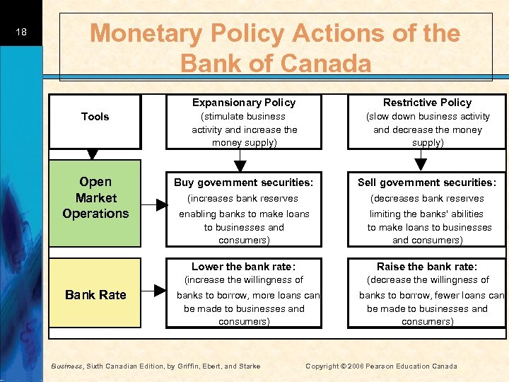 18 Monetary Policy Actions of the Bank of Canada Expansionary Policy Restrictive Policy Tools