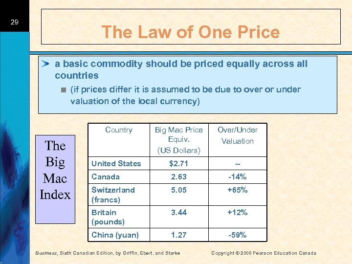 29 The Law of One Price a basic commodity should be priced equally across