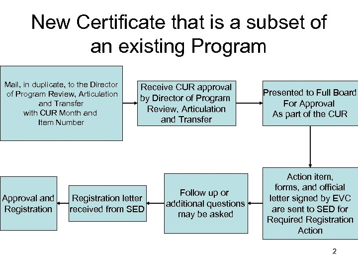 New Certificate that is a subset of an existing Program Mail, in duplicate, to