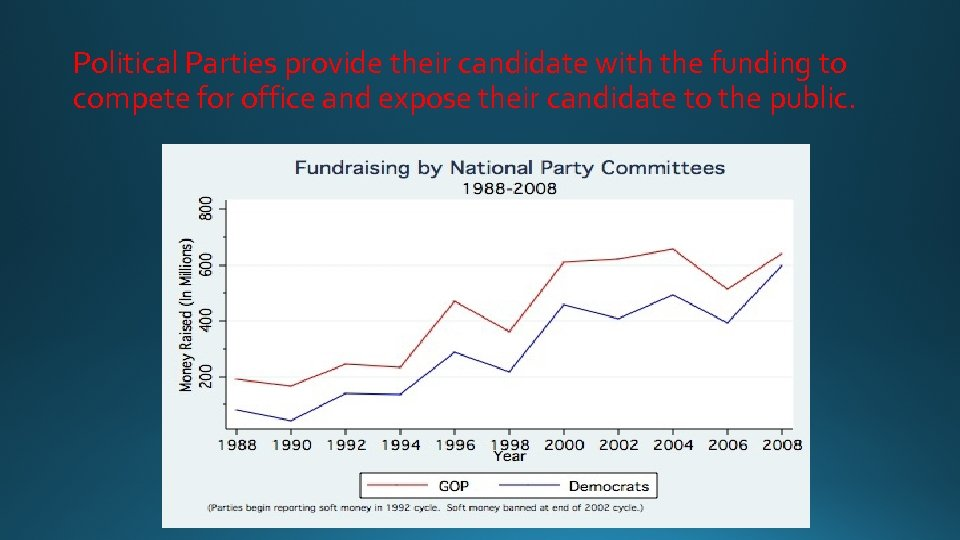 Political Parties provide their candidate with the funding to compete for office and expose