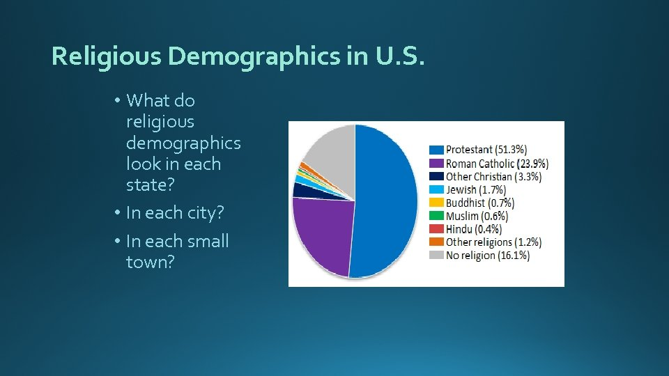 Religious Demographics in U. S. • What do religious demographics look in each state?