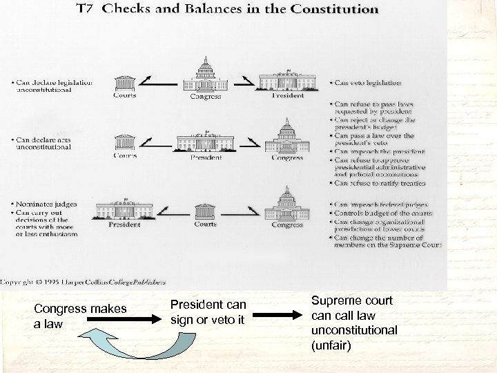 Congress makes a law President can sign or veto it Supreme court can call