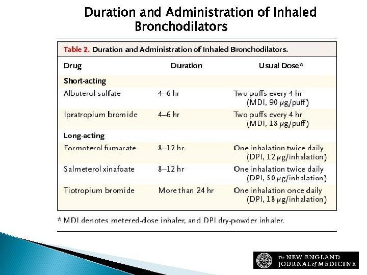 Duration and Administration of Inhaled Bronchodilators Sutherland, E. R. et al. N Engl J