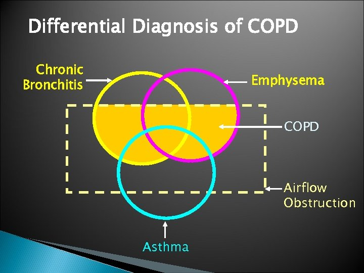 Differential Diagnosis of COPD Chronic Bronchitis Emphysema COPD Airflow Obstruction Asthma