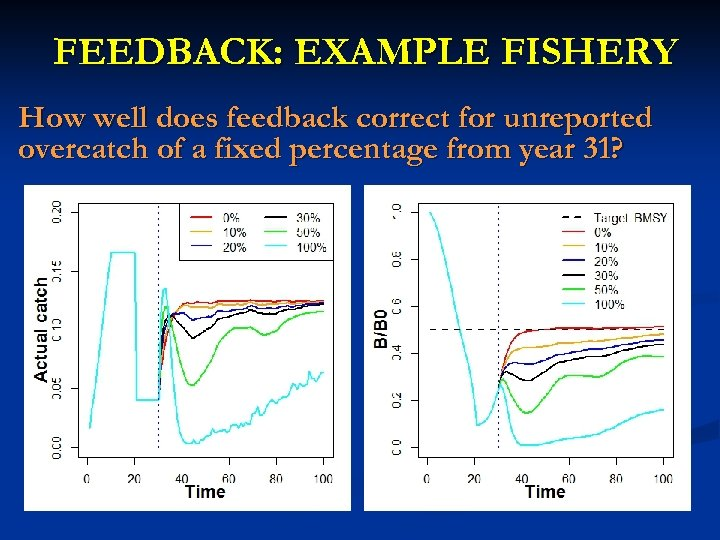 FEEDBACK: EXAMPLE FISHERY How well does feedback correct for unreported overcatch of a fixed