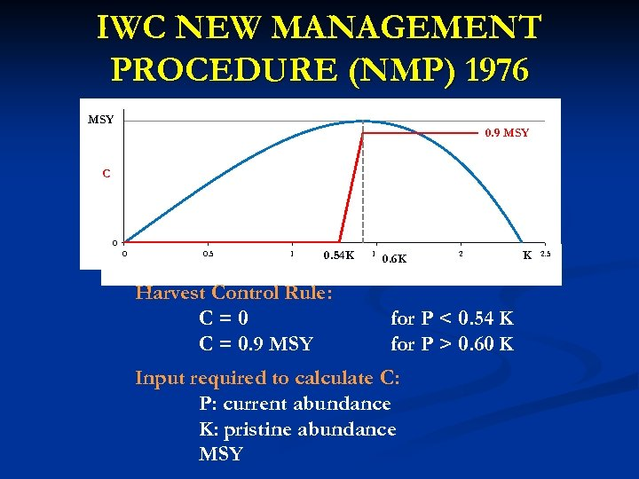 IWC NEW MANAGEMENT PROCEDURE (NMP) 1976 MSY 1 0. 9 MSY C 0 0