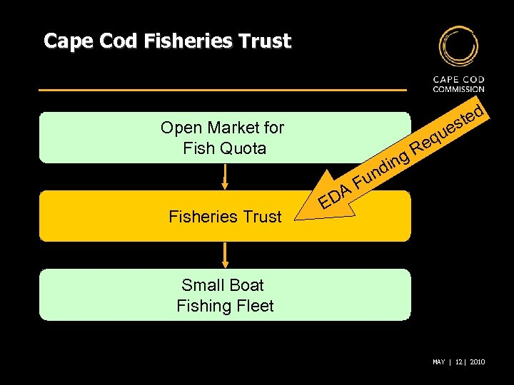 Cape Cod Fisheries Trust ted s ue Open Market for Fish Quota ing d