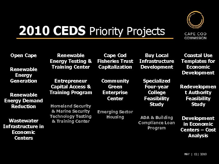 2010 CEDS Priority Projects Open Cape Renewable Energy Generation Renewable Energy Demand Reduction Wastewater