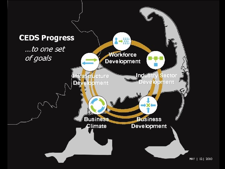 CEDS Progress …to one set of goals Workforce Development Infrastructure Development Business Climate Industry