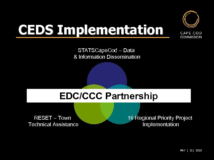 CEDS Implementation STATSCape. Cod – Data & Information Dissemination EDC/CCC Partnership RESET – Town
