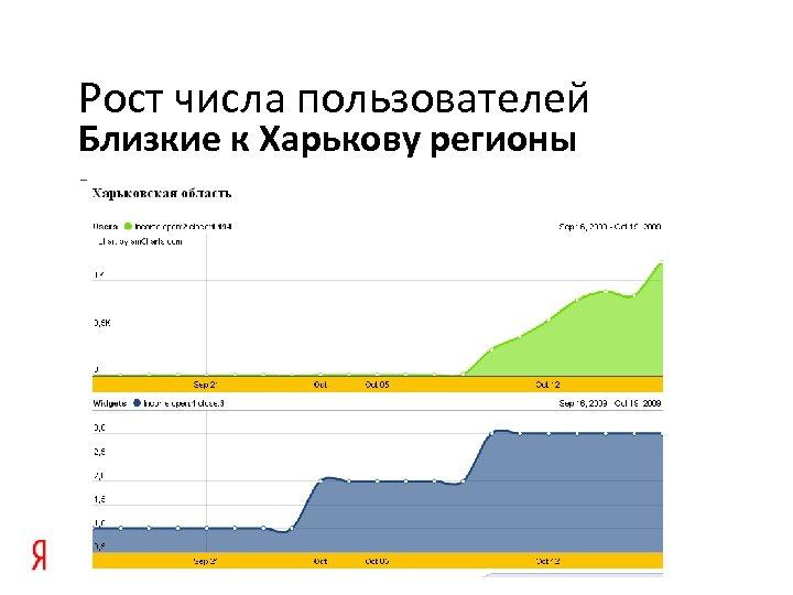 Рост числа пользователей Близкие к Харькову регионы