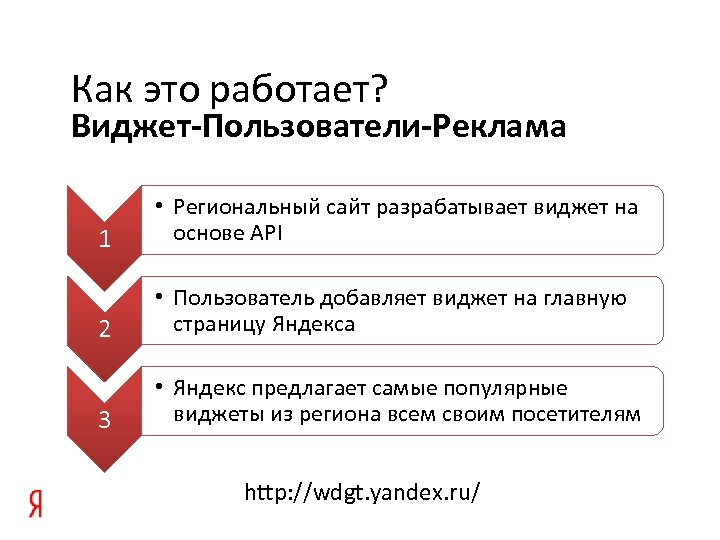 Как это работает? Виджет-Пользователи-Реклама 1 • Региональный сайт разрабатывает виджет на основе API 2