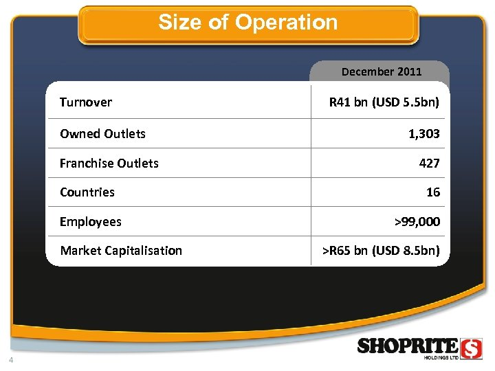 Size of Operation December 2011 Turnover Owned Outlets Franchise Outlets Countries Employees Market Capitalisation