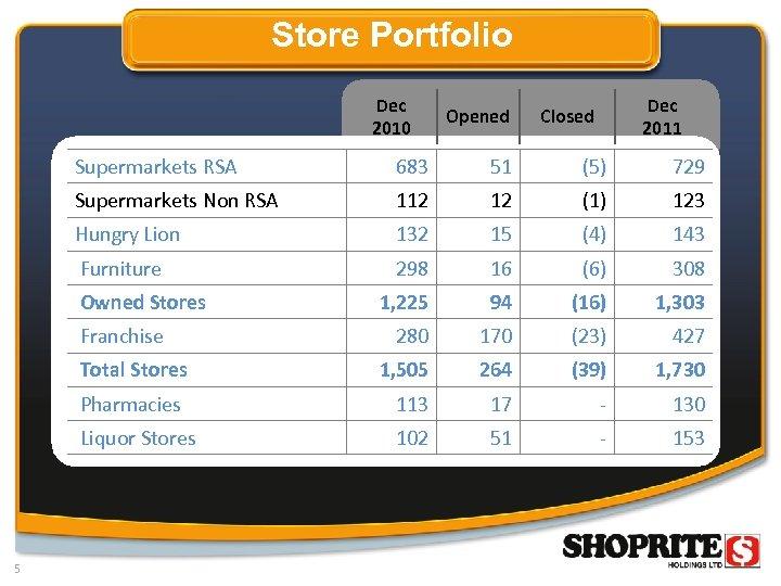Store Portfolio Dec 2010 Opened Dec 2011 Closed Supermarkets RSA 683 51 (5) 729