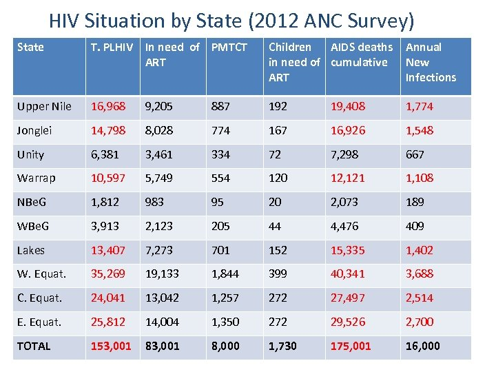 HIV Situation by State (2012 ANC Survey) State T. PLHIV In need of PMTCT