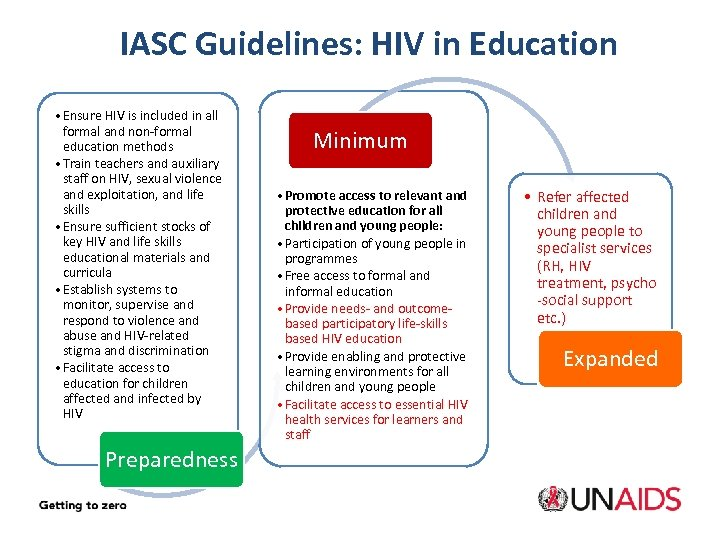IASC Guidelines: HIV in Education • Ensure HIV is included in all formal and