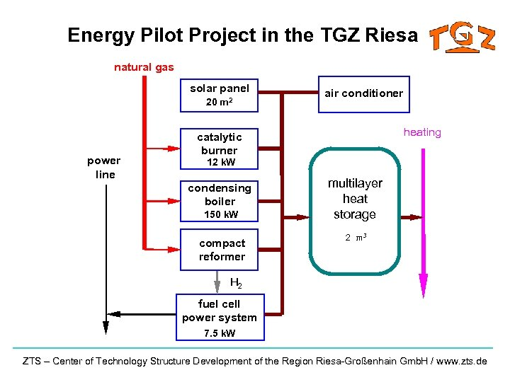 Energy Pilot Project in the TGZ Riesa natural gas solar panel 20 m 2