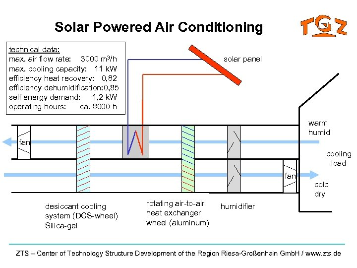 Solar Powered Air Conditioning technical data: max. air flow rate: 3000 m 3/h max.