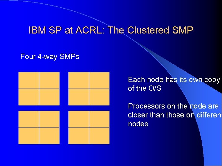 IBM SP at ACRL: The Clustered SMP Four 4 -way SMPs Each node has