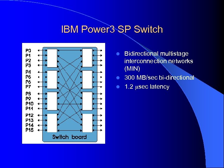 IBM Power 3 SP Switch Bidirectional multistage interconnection networks (MIN) l 300 MB/sec bi-directional