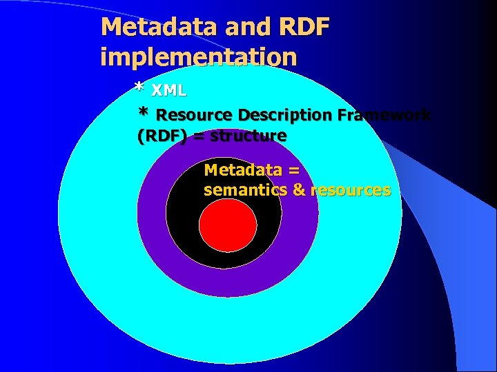 Metadata and RDF implementation * XML * Resource Description Framework (RDF) = structure Metadata
