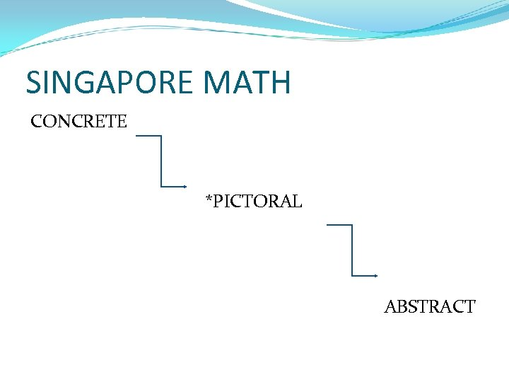 SINGAPORE MATH CONCRETE *PICTORAL ABSTRACT