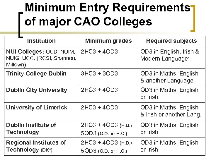 Minimum Entry Requirements of major CAO Colleges Institution Minimum grades NUI Colleges: UCD, NUIM,