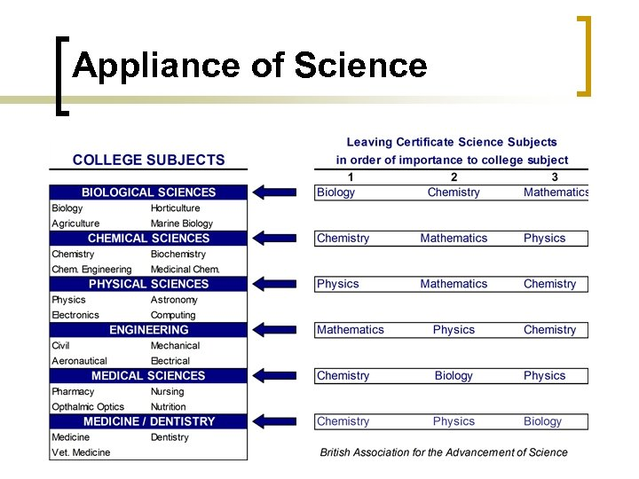 Appliance of Science