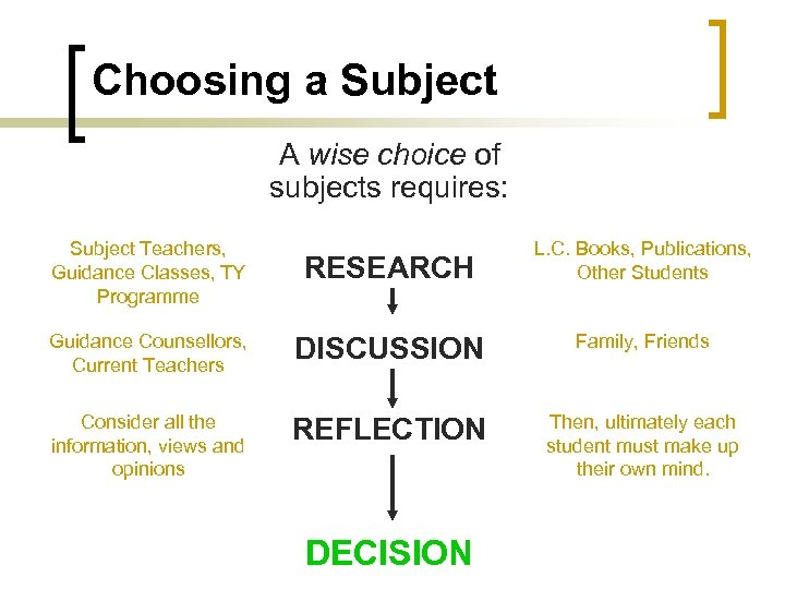 Choosing a Subject A wise choice of subjects requires: Subject Teachers, Guidance Classes, TY