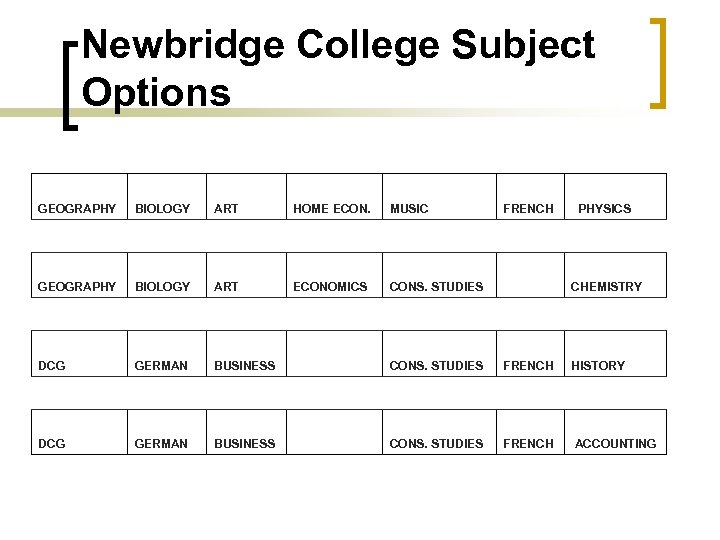 Newbridge College Subject Options GEOGRAPHY BIOLOGY ART HOME ECON. MUSIC FRENCH PHYSICS GEOGRAPHY BIOLOGY