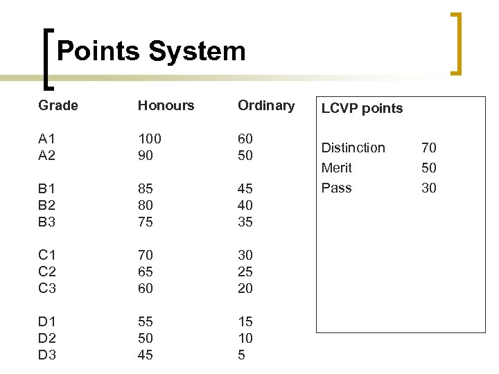 Points System Grade Honours Ordinary A 1 A 2 100 90 60 50 B