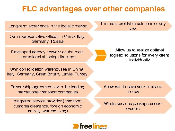 FLC advantages over other companies Long-term experience in the logistic market The most profitable