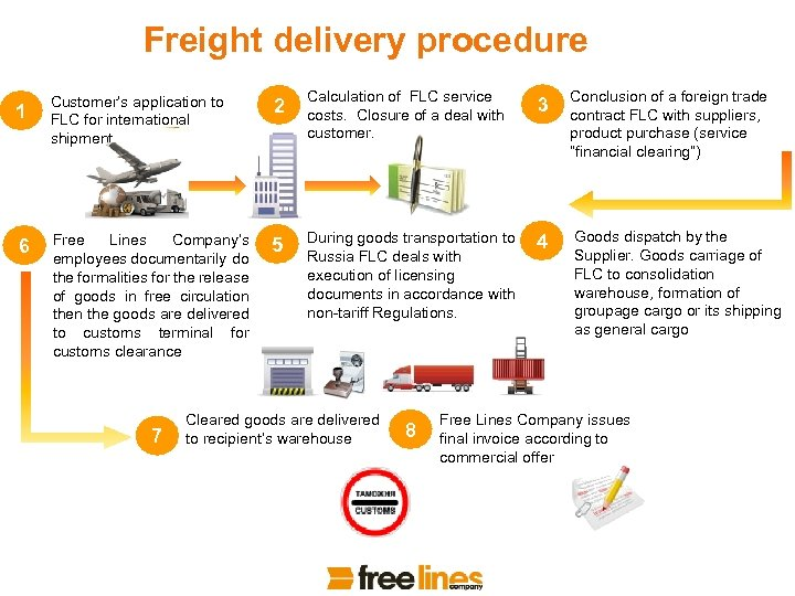 Freight delivery procedure 1 Customer's application to FLC for international shipment 2 Calculation of